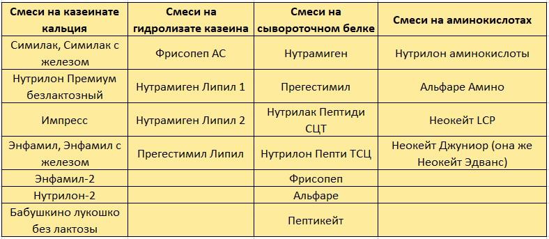 Безмолочные смеси: список и описание