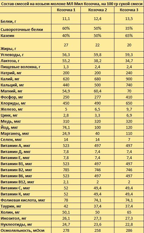 МД Мил Козочка - обзор детского питания от производителя