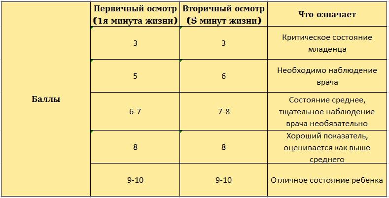 Шкала АПГАР – что это, расшифровка баллов