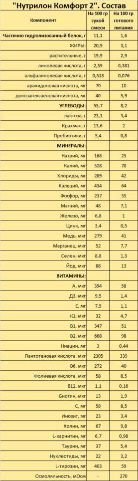 Детское питание «Nutrilon Comfort 1, 2» - состав, особенности и сравнение