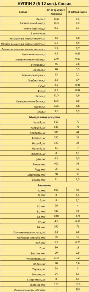 Детское питание «Нуппи 1, 2»: описание, состав и особенности