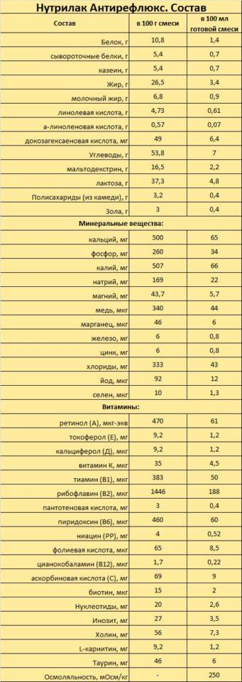«Нутрилак Антирефлюкс»: описание, состав, особенности